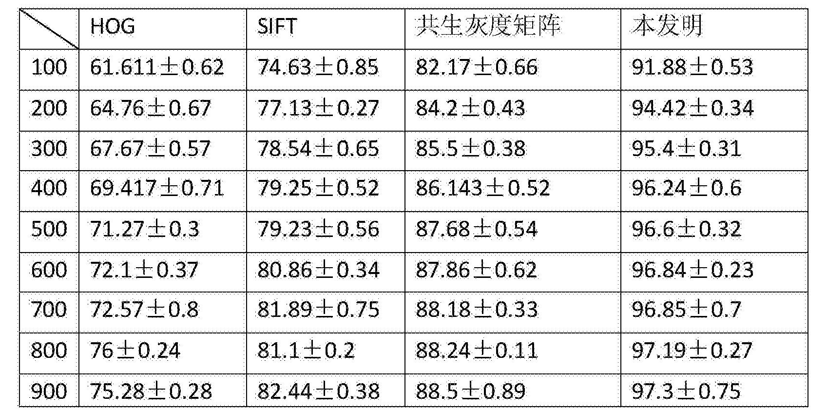Figure CN105139028BD00091