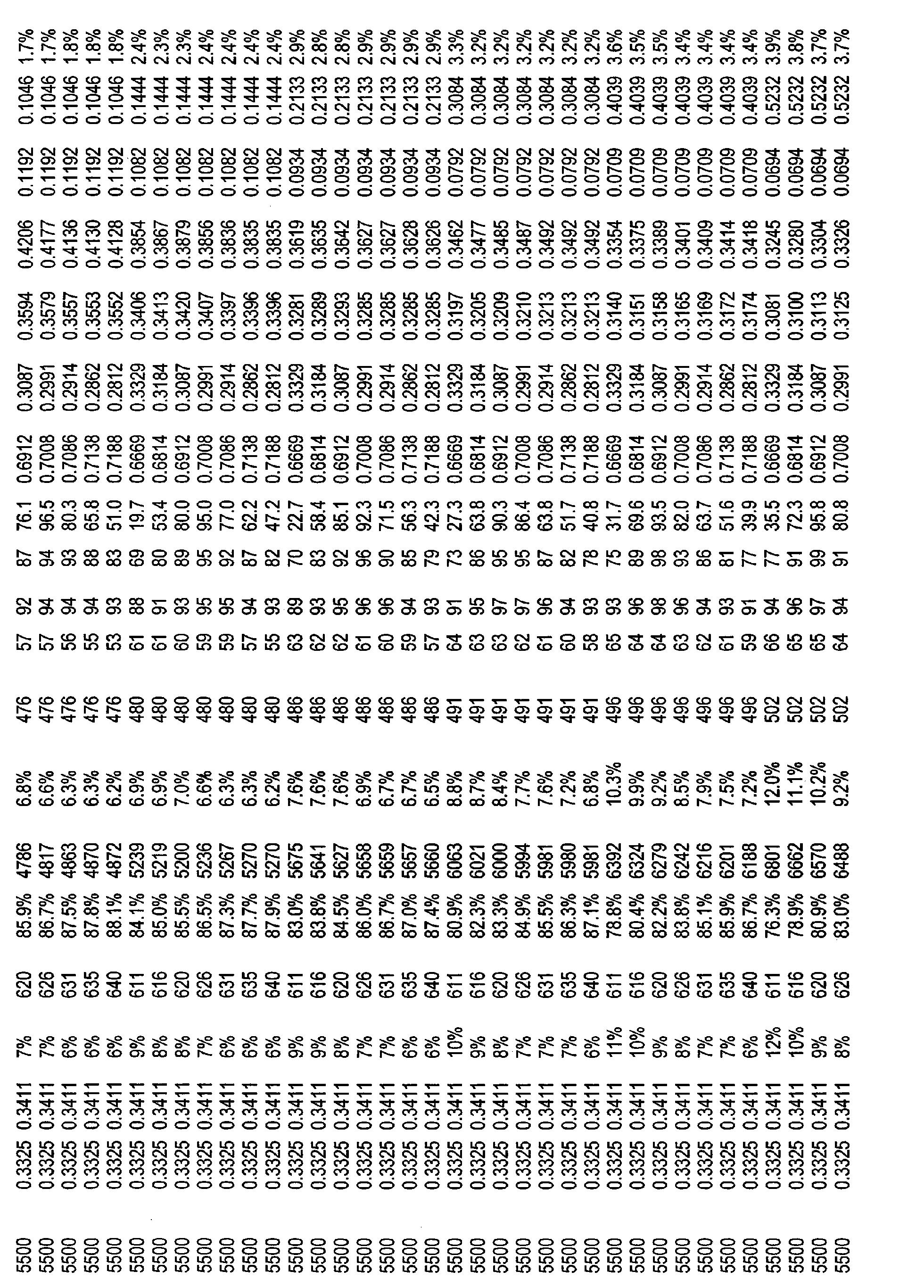Figure CN101821544BD00511
