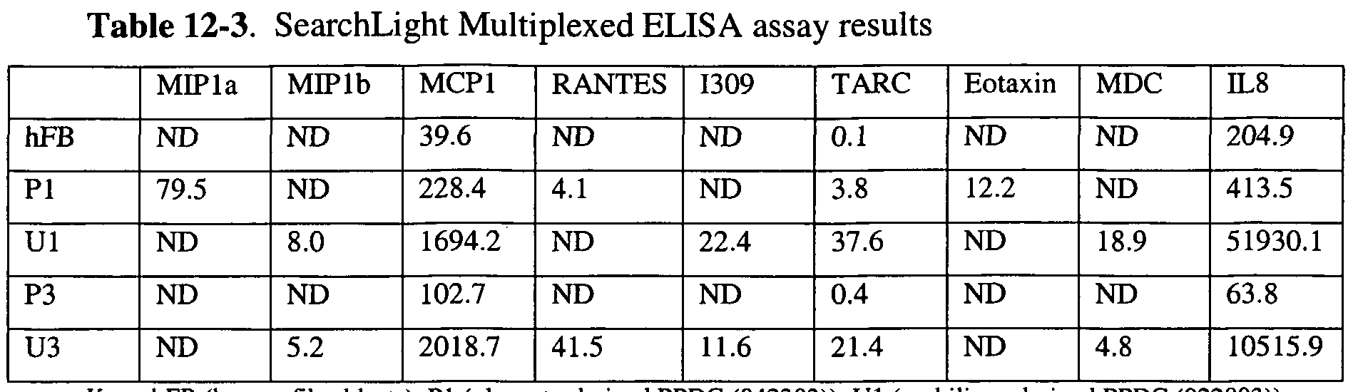 WO2005001078A2 - Regeneration and repair of neural tissue