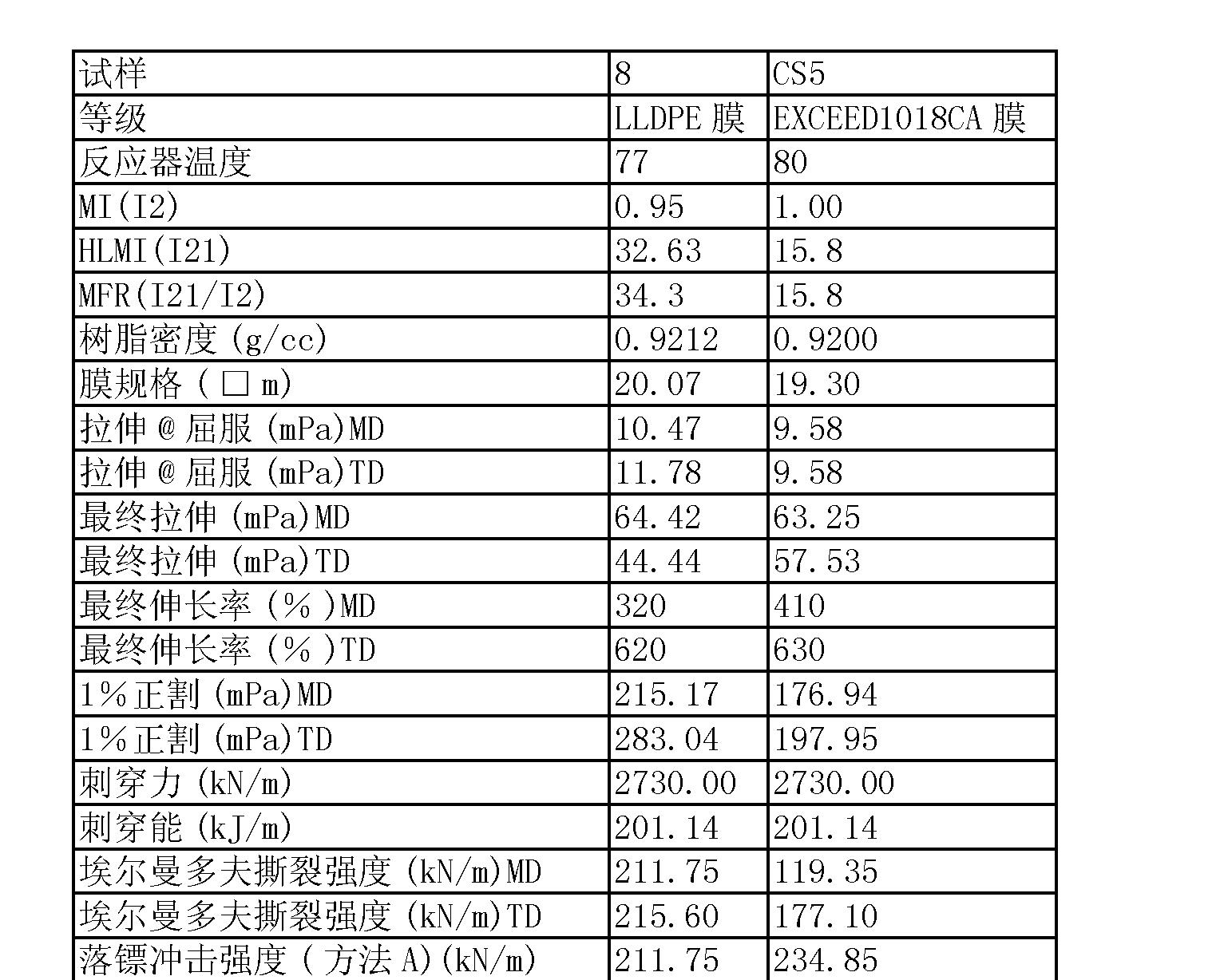 Figure CN101472964BD00231