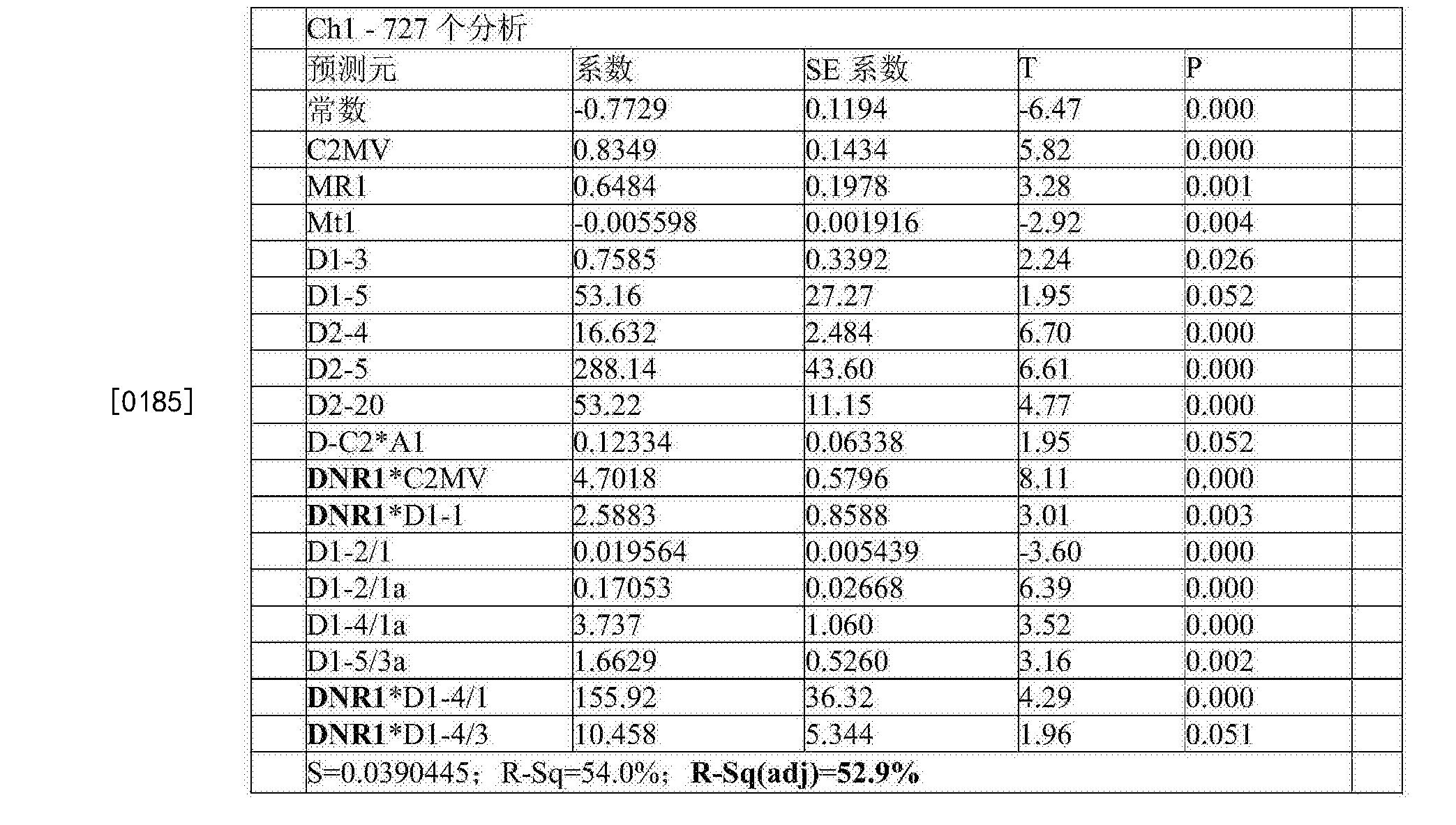 Figure CN105283765BD00322