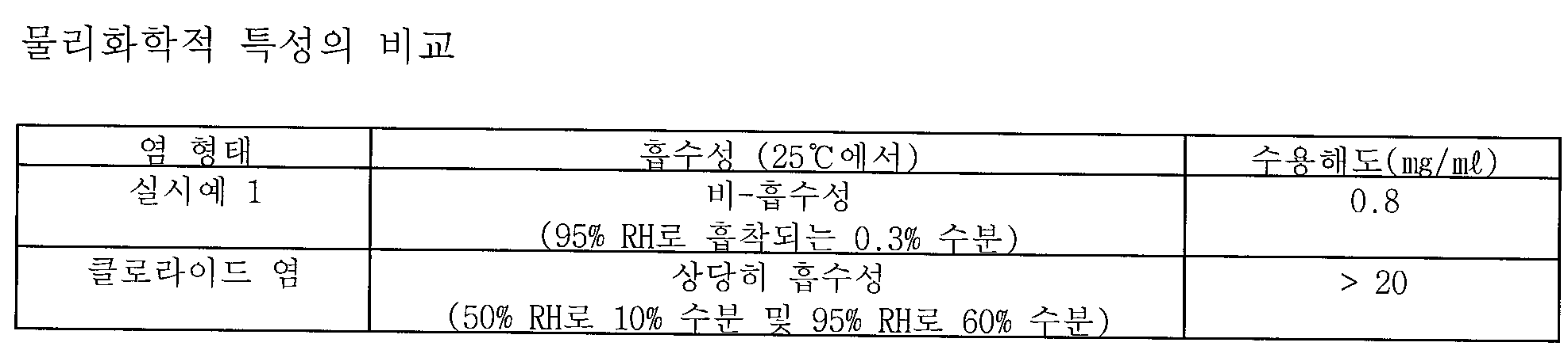Figure 112010043782087-pct00002