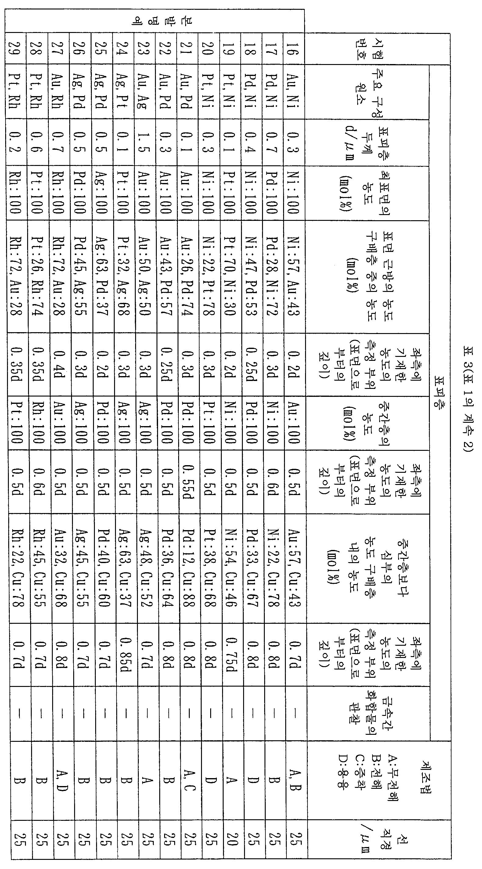 Figure 112007056594314-pct00003