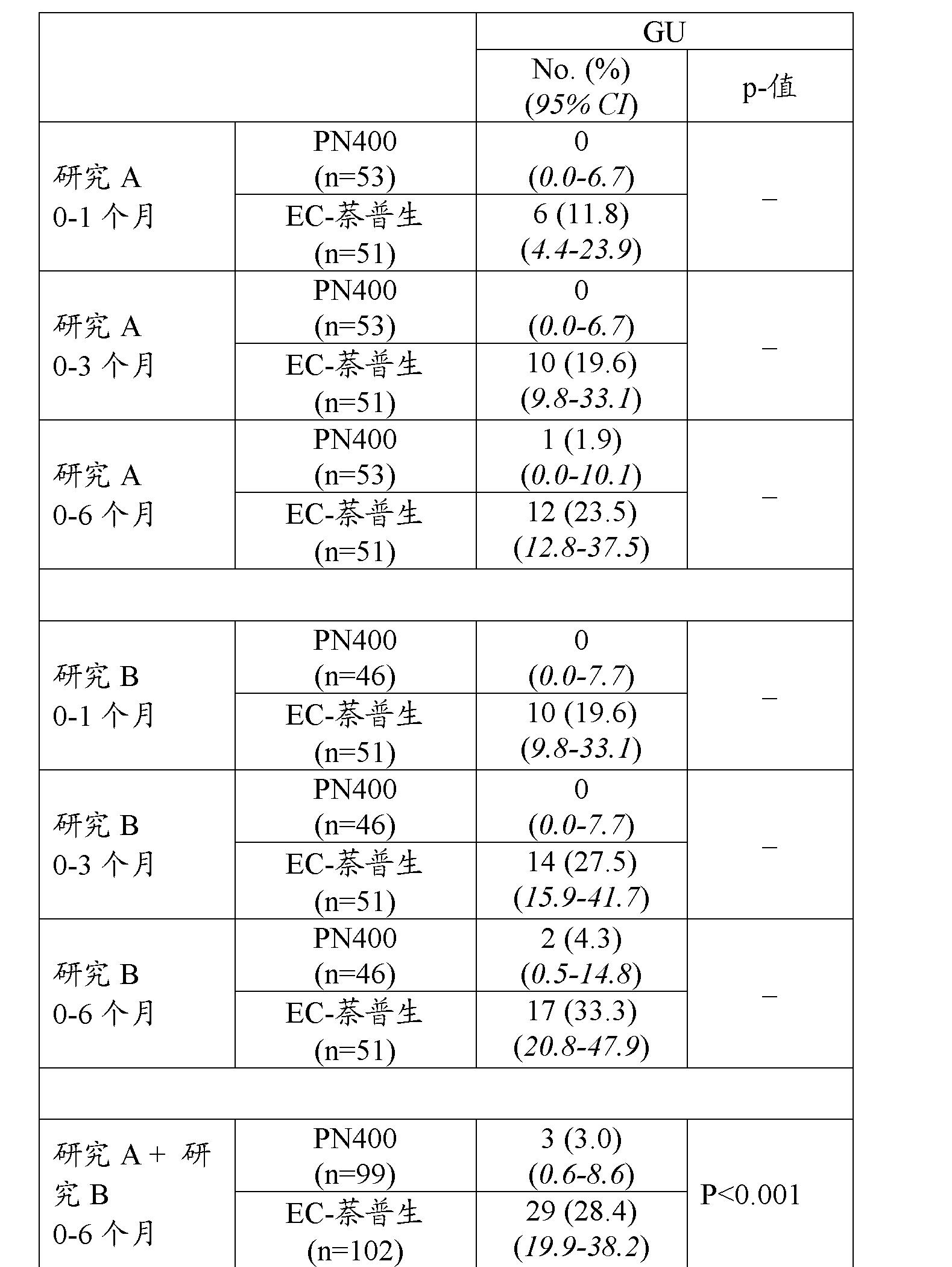 Figure CN102481293AD00231