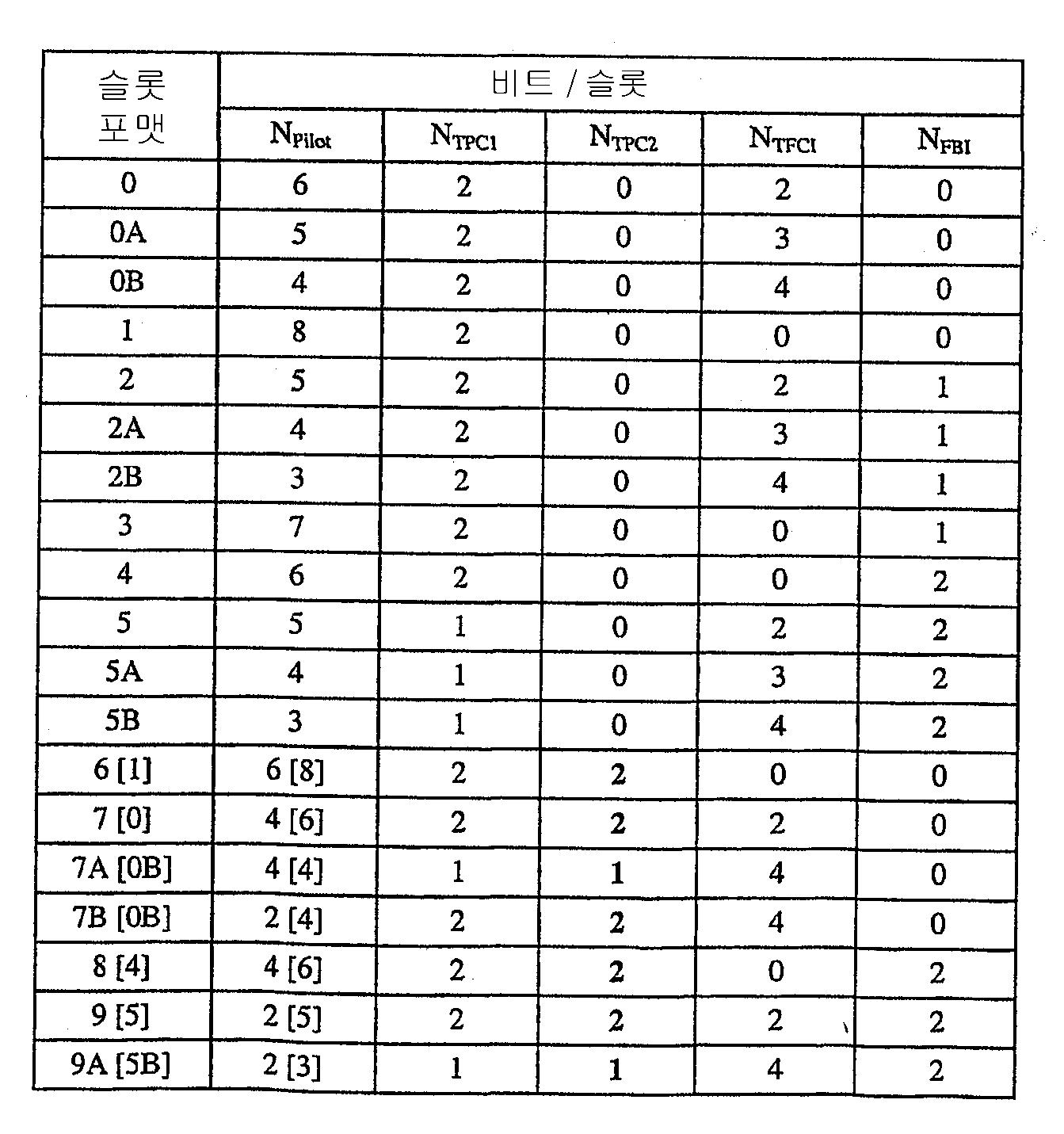 Figure 112003030132747-pct00006