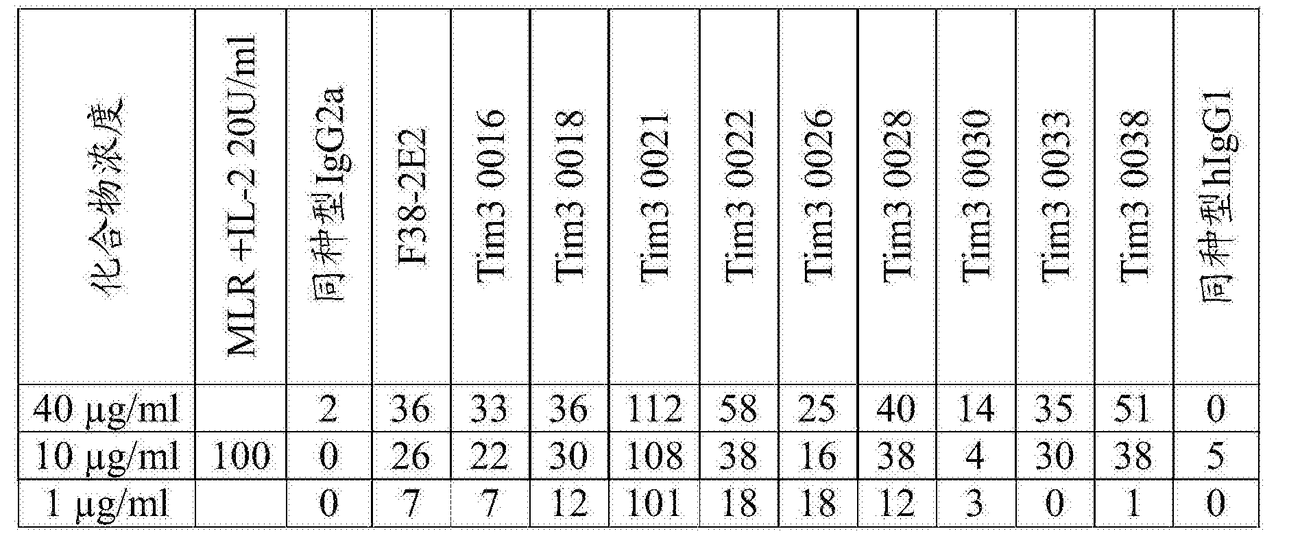 Figure CN107001475AD00621