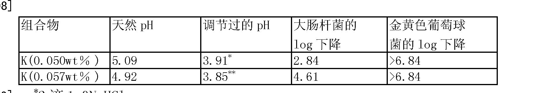 Figure CN1909808BD00522