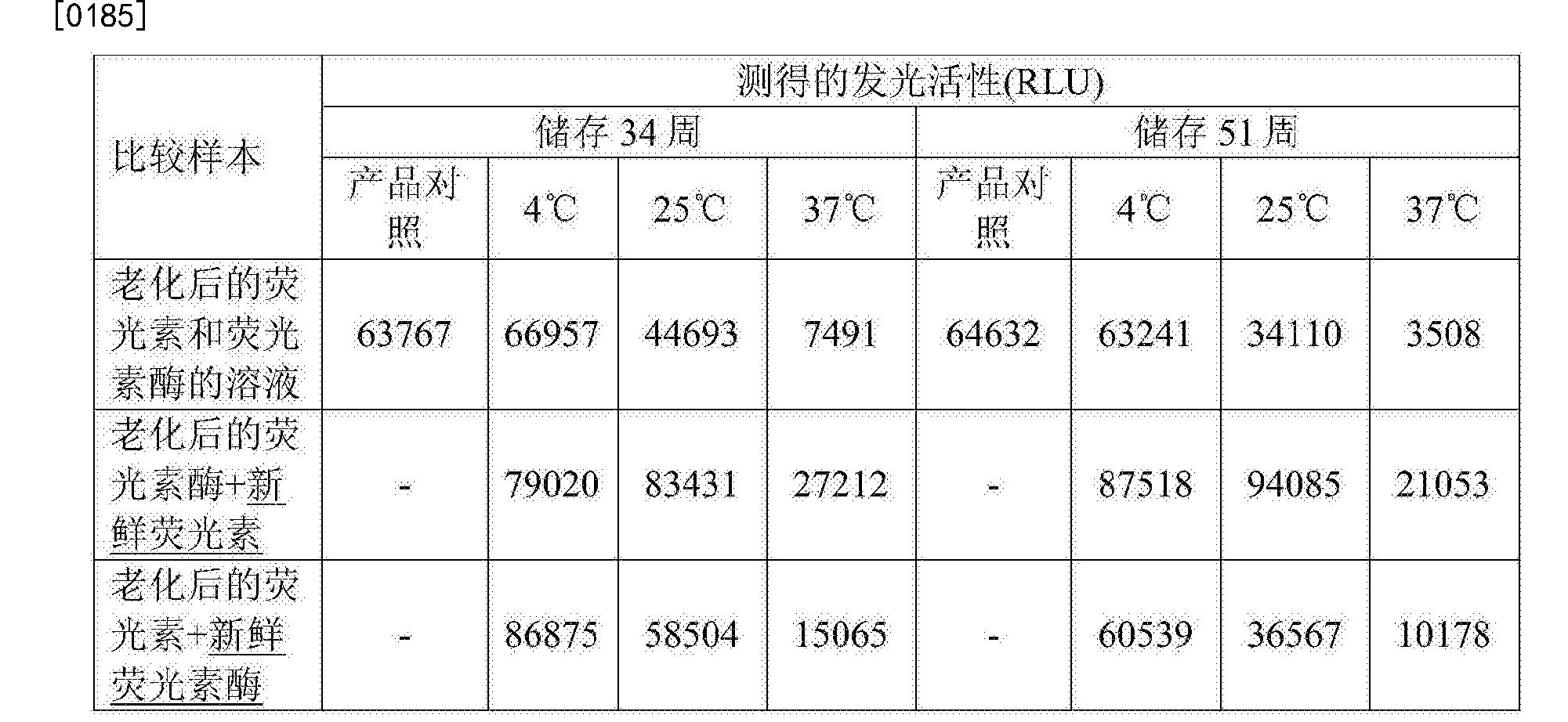 Figure CN107109467AD00211