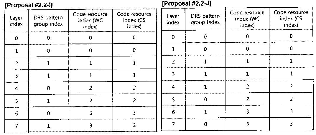 Figure PCTKR2010002367-appb-T000034