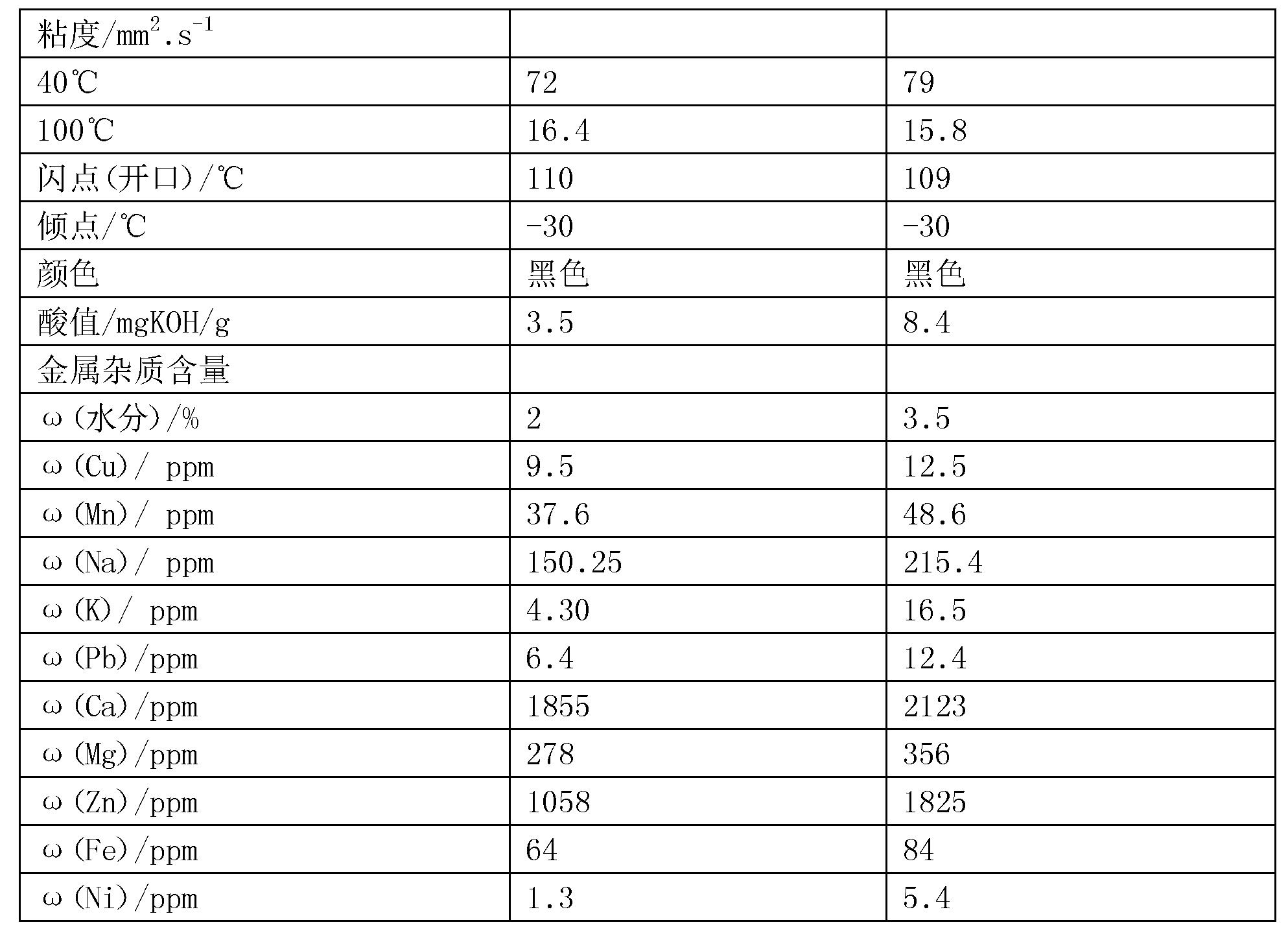Figure CN106350112BD00061
