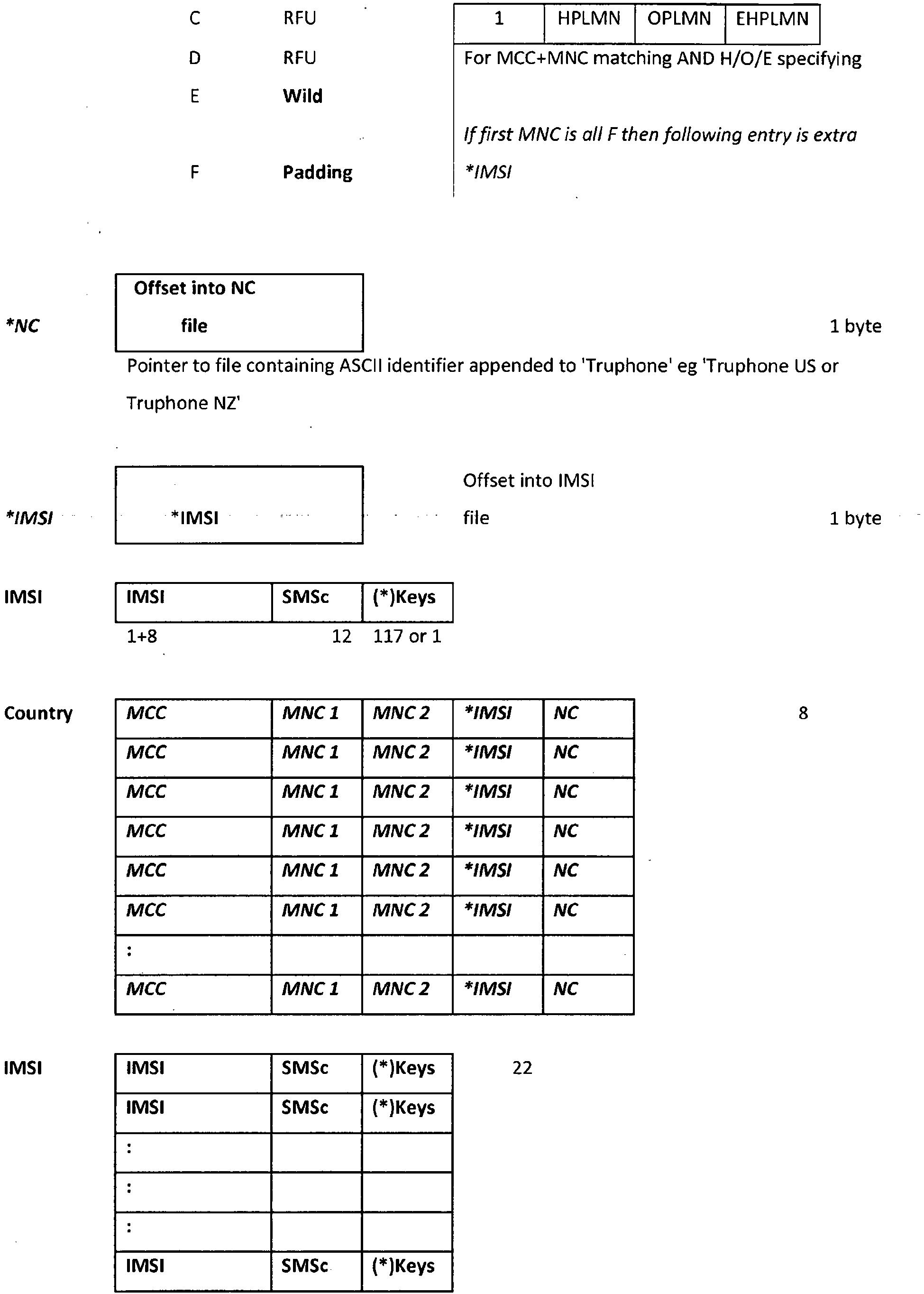 EP2481227B1 - Subscriber identification management broker
