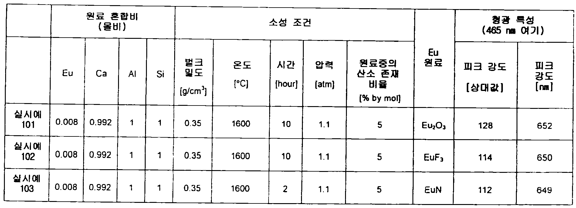 Figure 112012500366502-pct00080