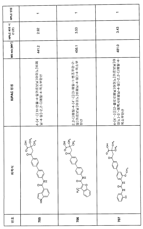 Figure 112007082249387-PCT00365