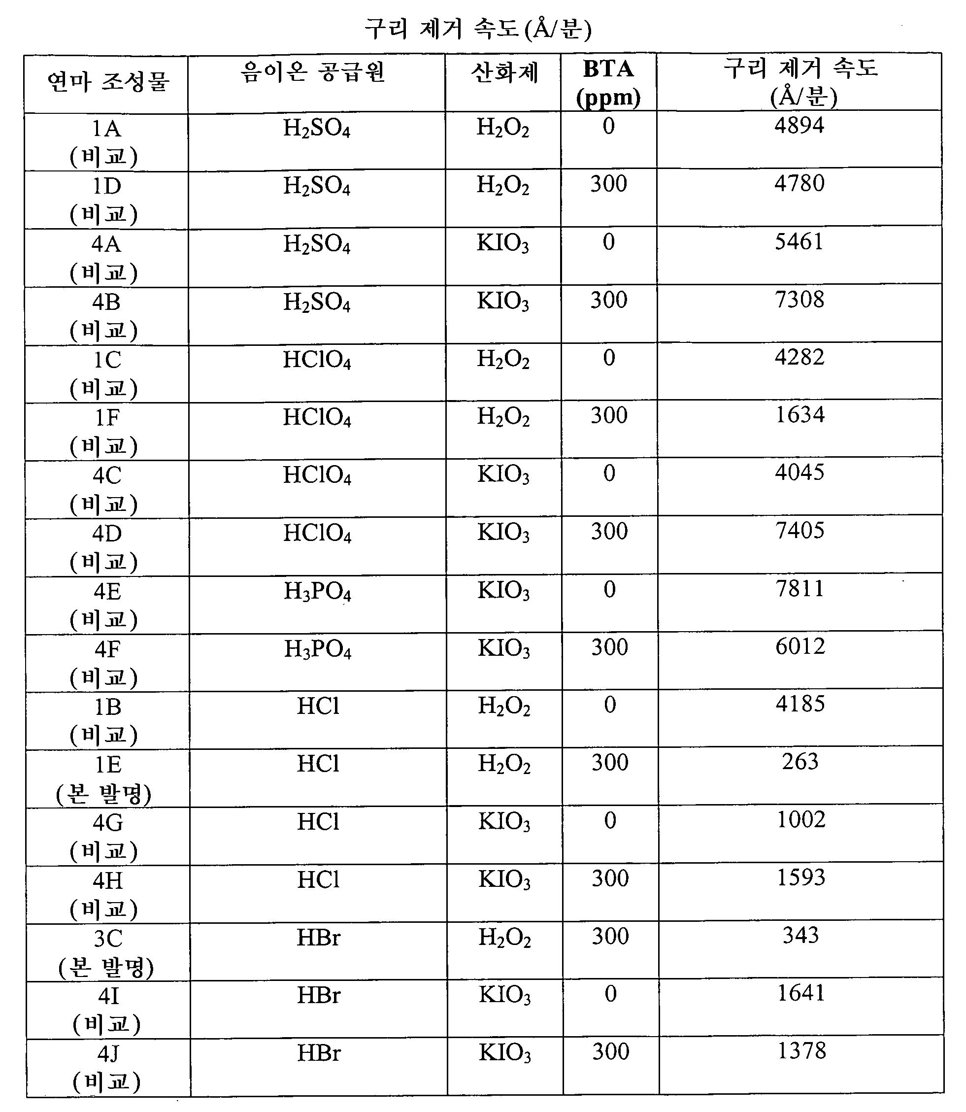Figure 112010045931401-pct00004