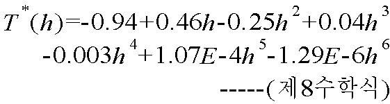 Figure 112007080955187-pat00166