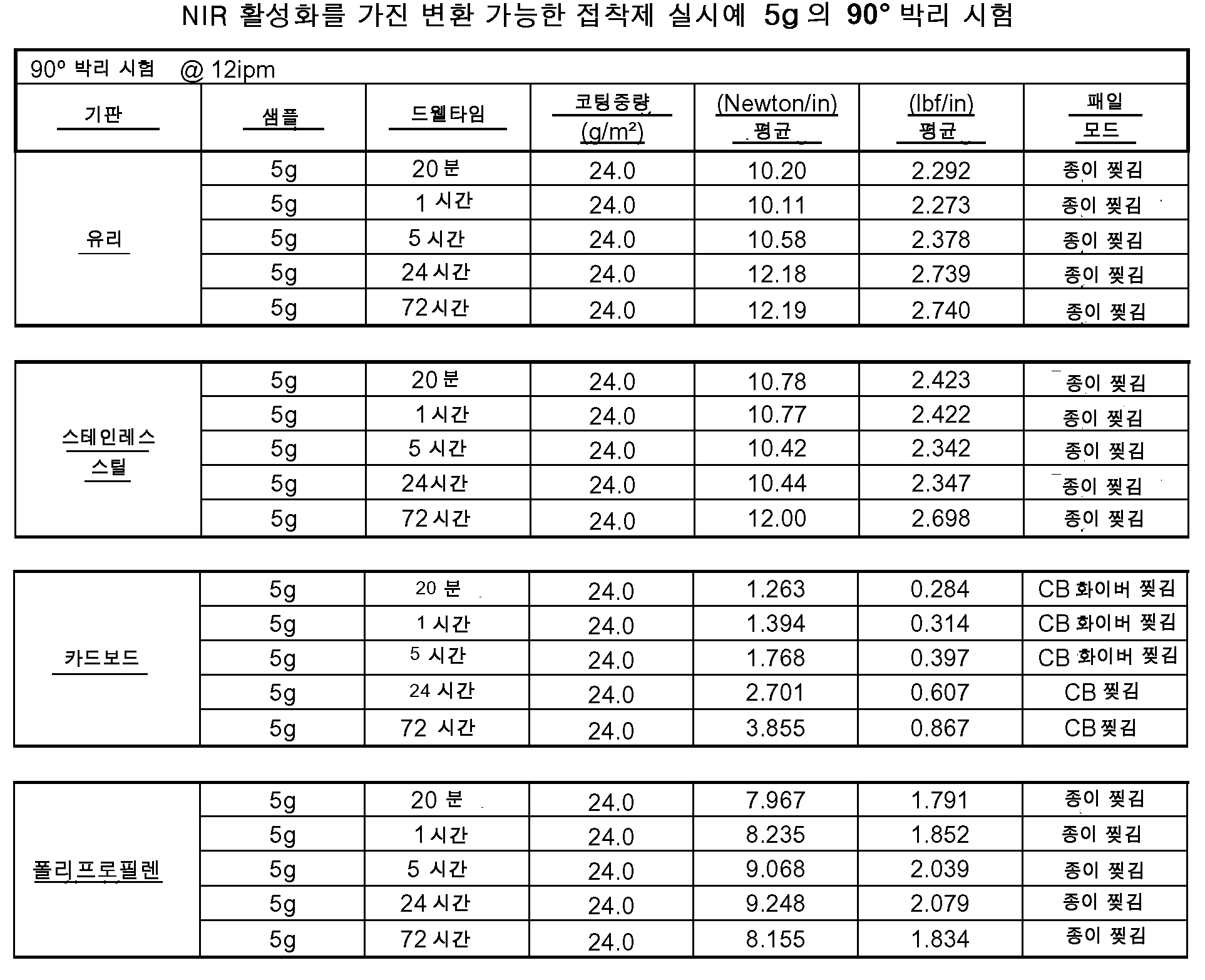 Figure 112011019747644-pct00015