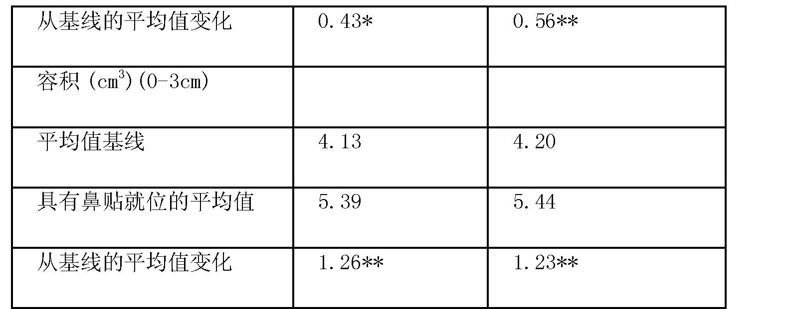Figure CN102665817BD00081