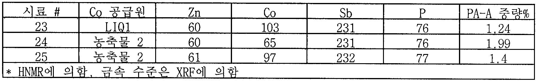 Figure 112007041122157-PCT00012