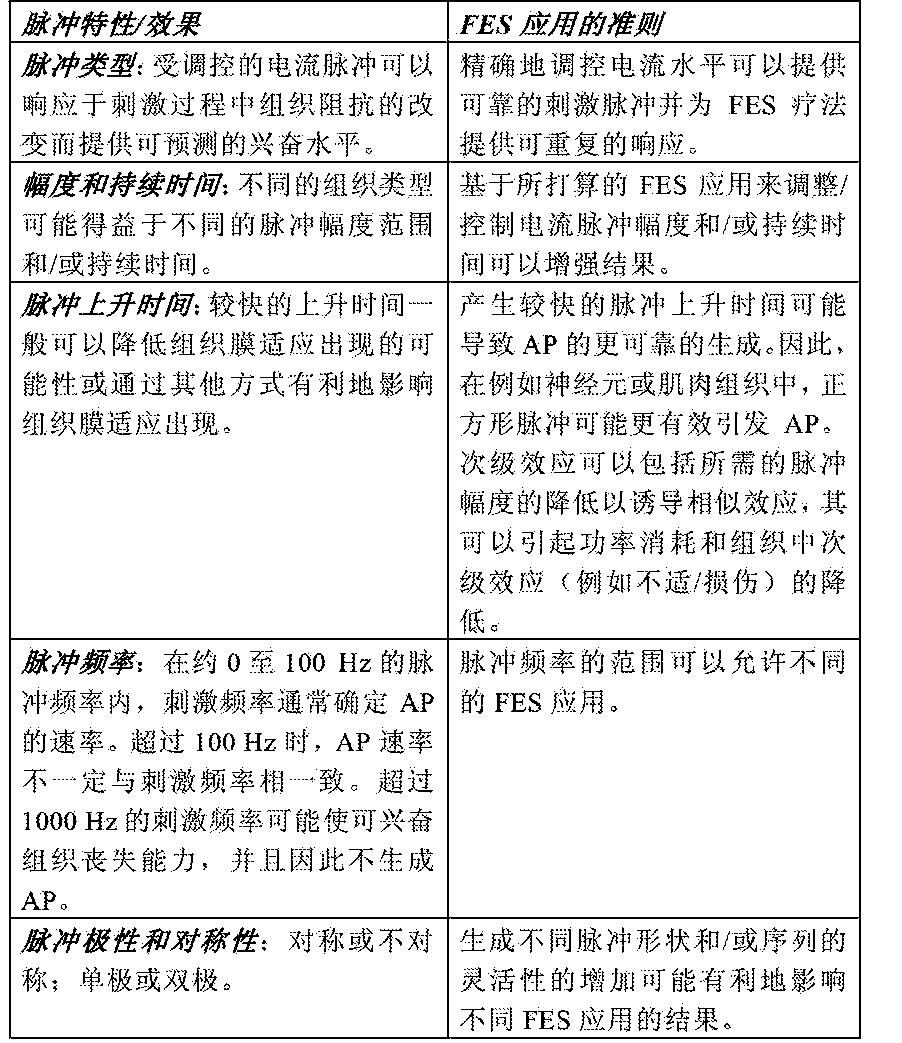 Figure CN103052424BD00141