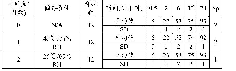 Figure CN105120659AD00921