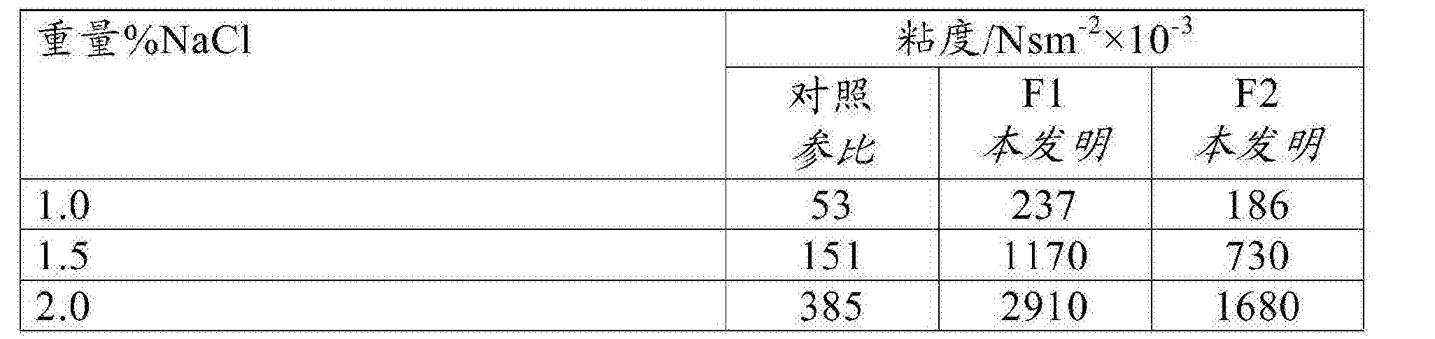 Figure CN108884415AD00161