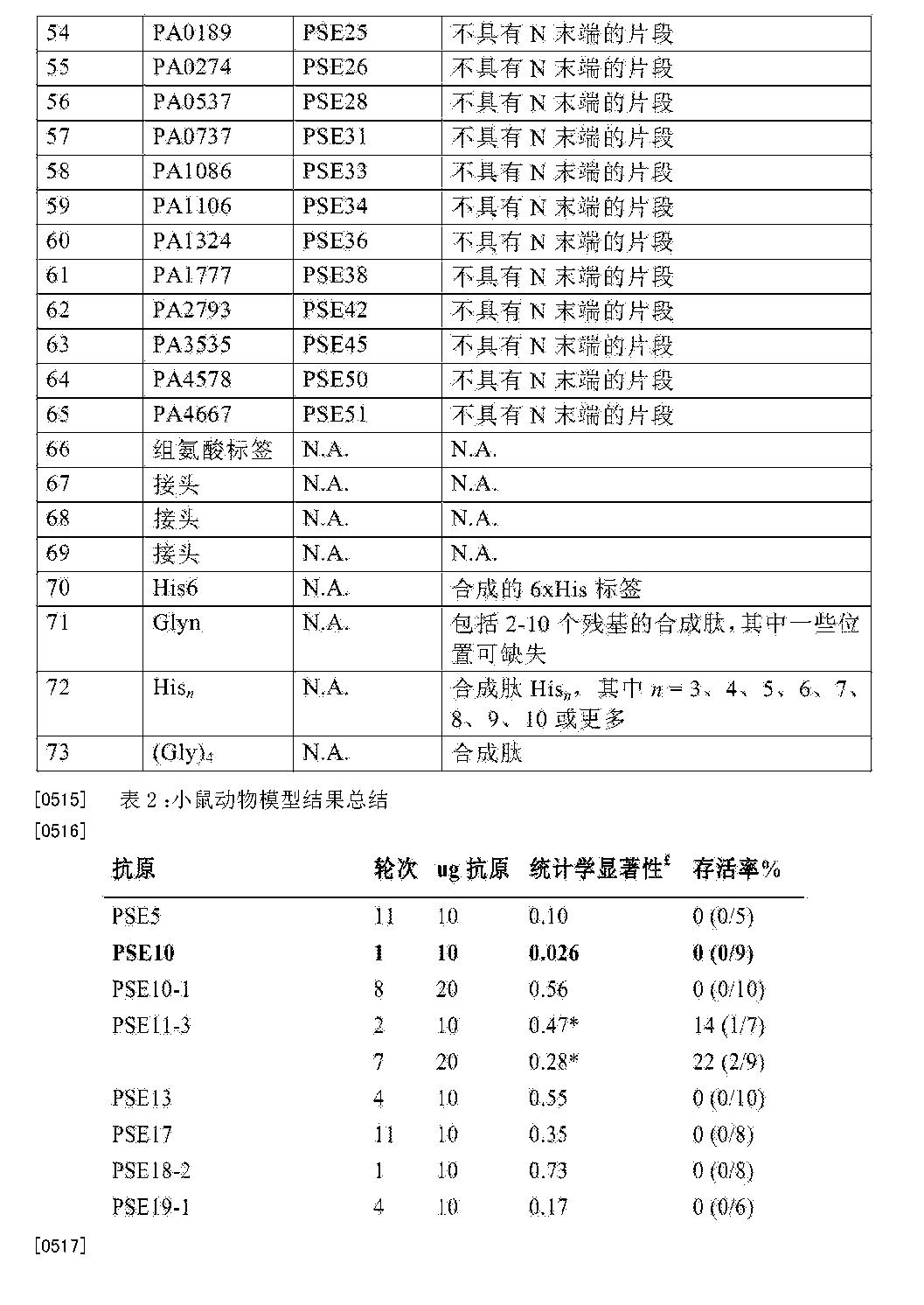 Figure CN105142666AD00521