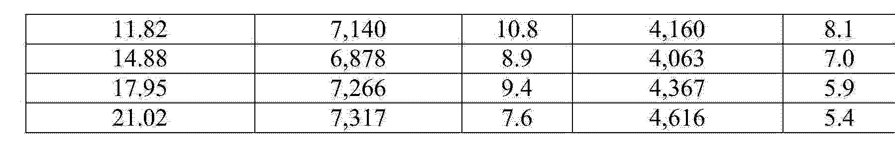 Figure CN104684686AD00221