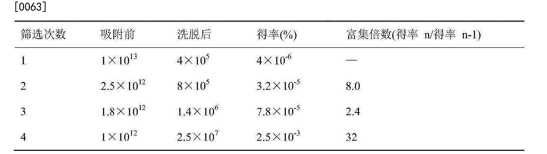 Figure CN106084043BD00091
