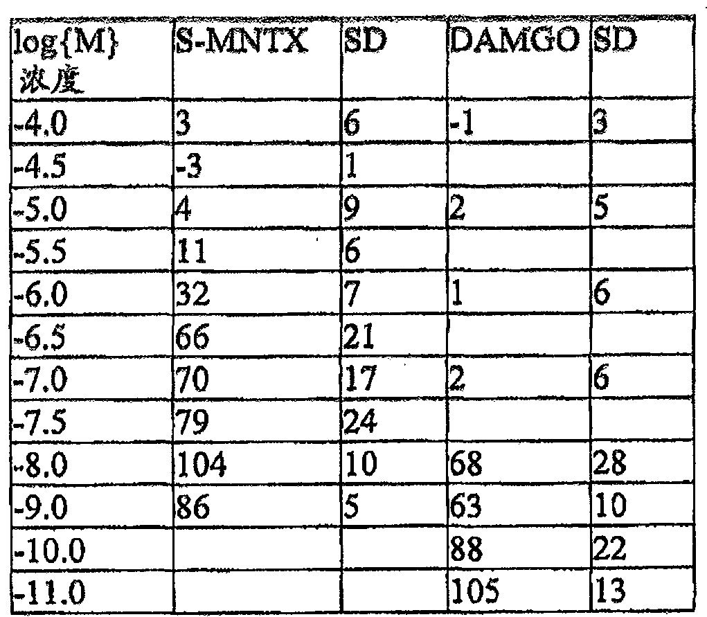 Figure CN101208345BD00521