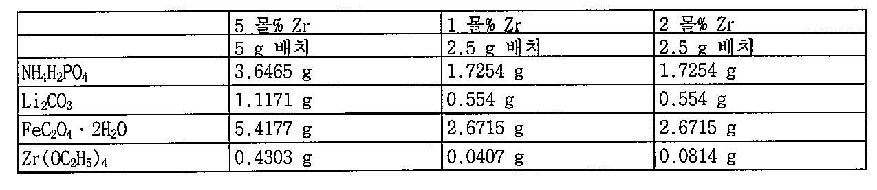 Figure 112010013394498-pat00001