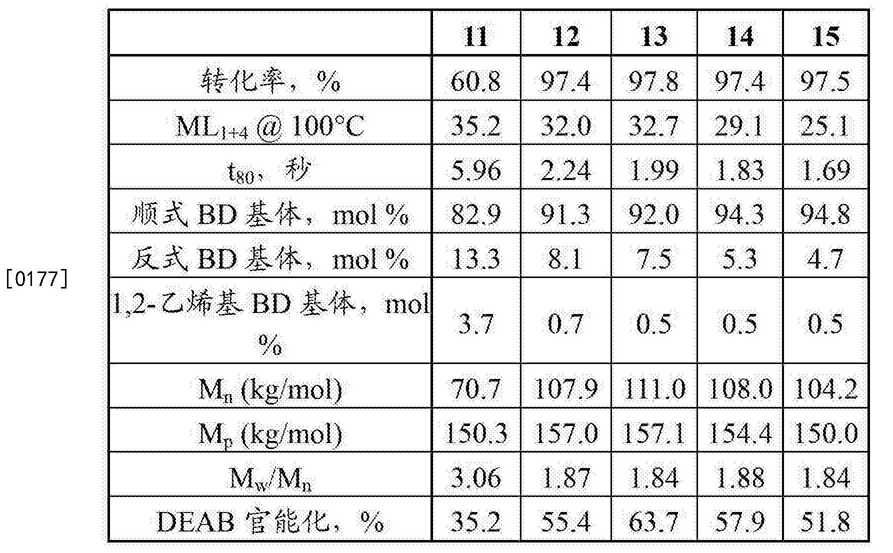Figure CN103476780BD00201