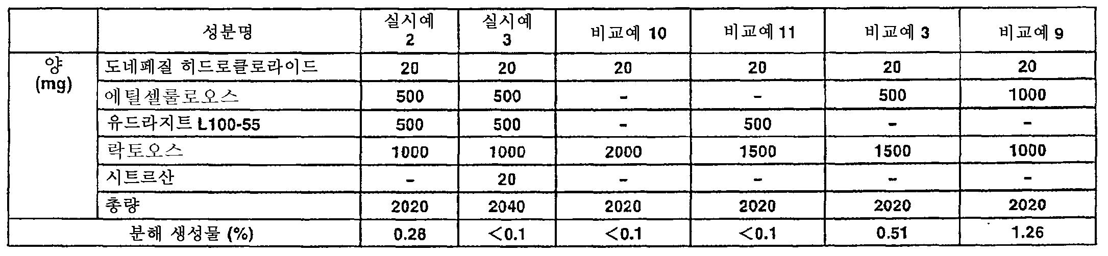 Figure 112007046429736-pct00006