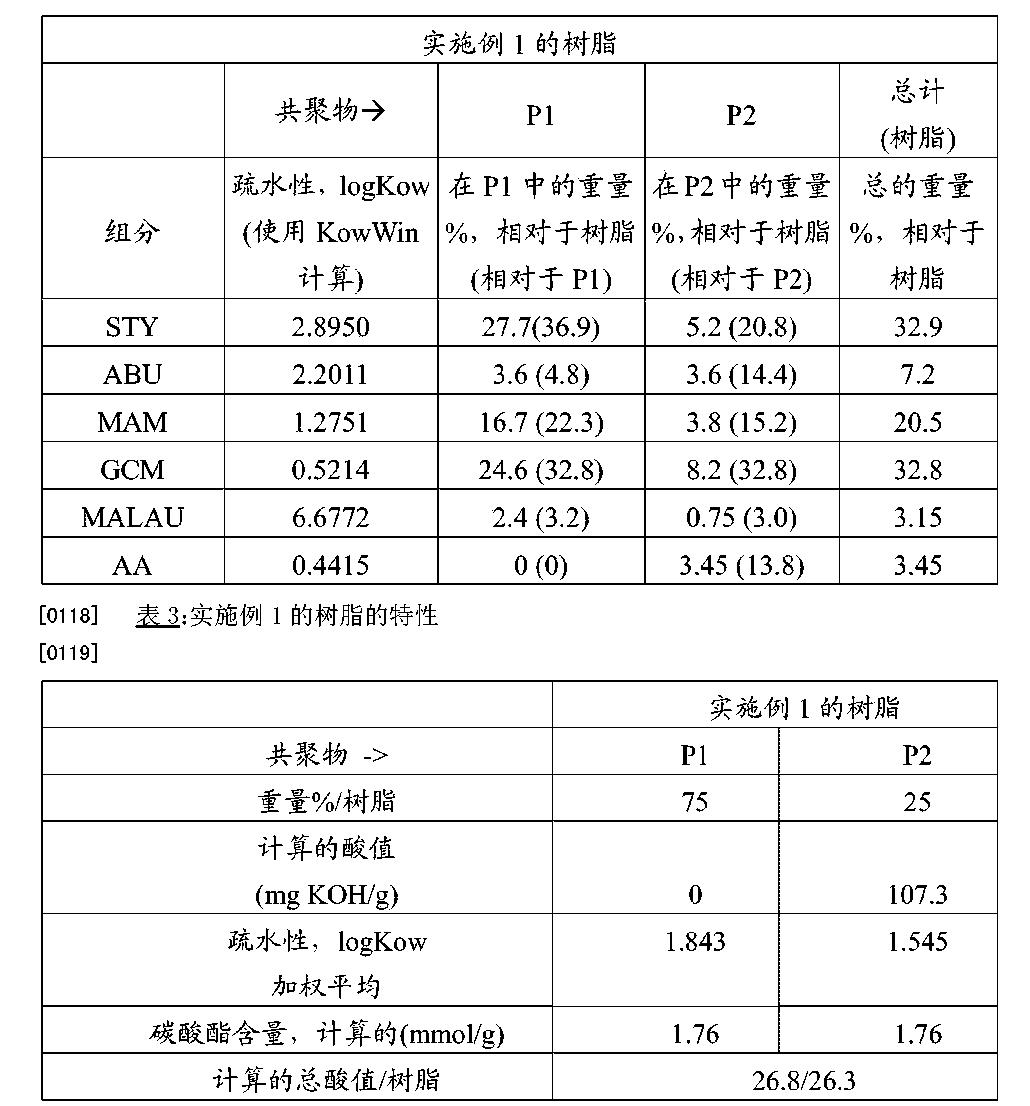 Figure CN104995270AD00171
