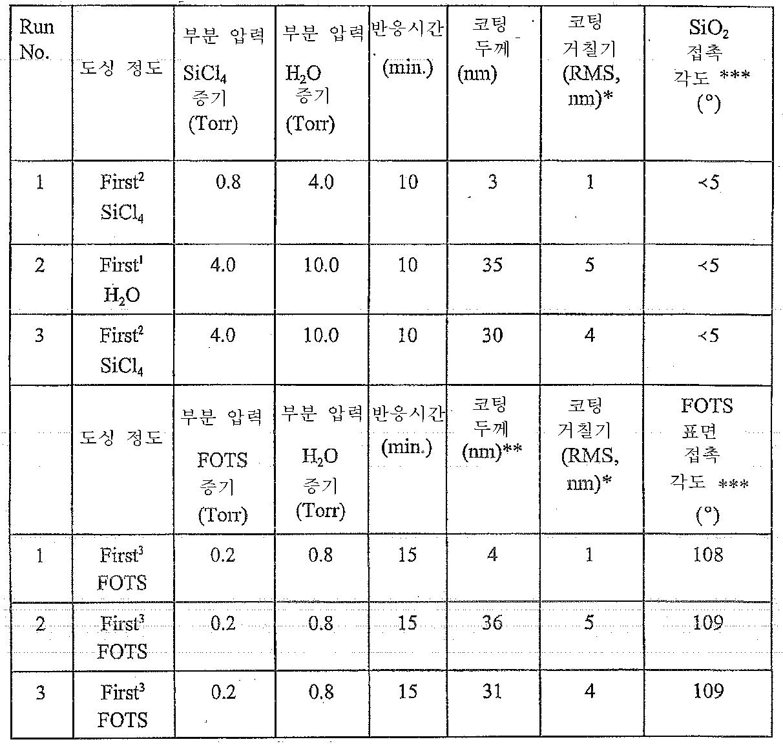 Figure 112006007189814-pct00001
