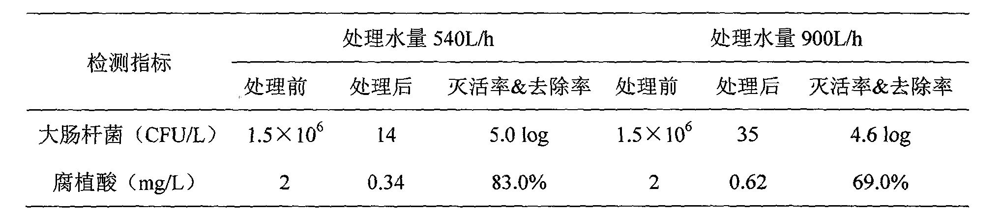 Figure CN102139935BD00052