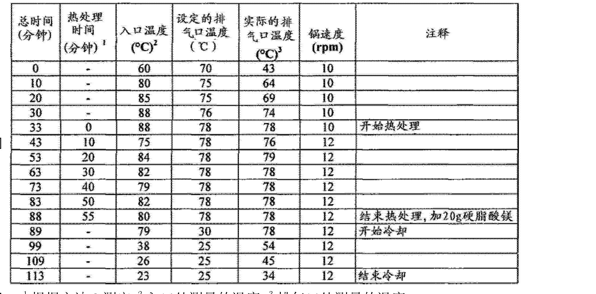 Figure CN102688241AD01421