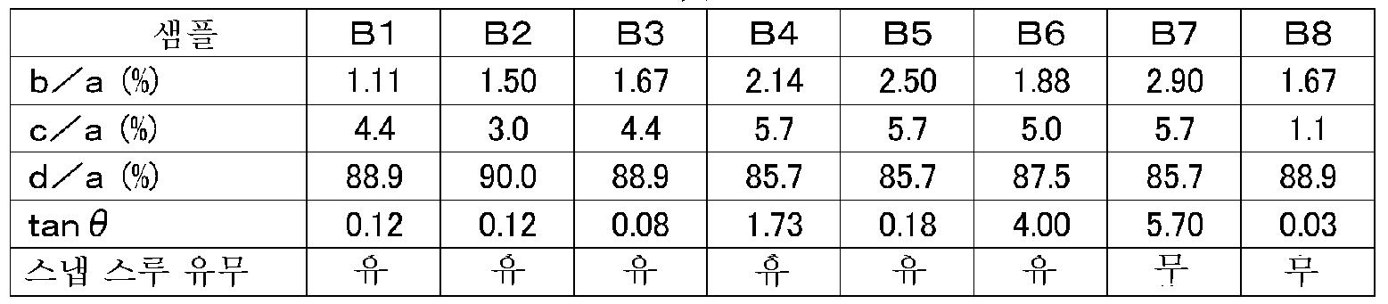 Figure 112014115305217-pct00002