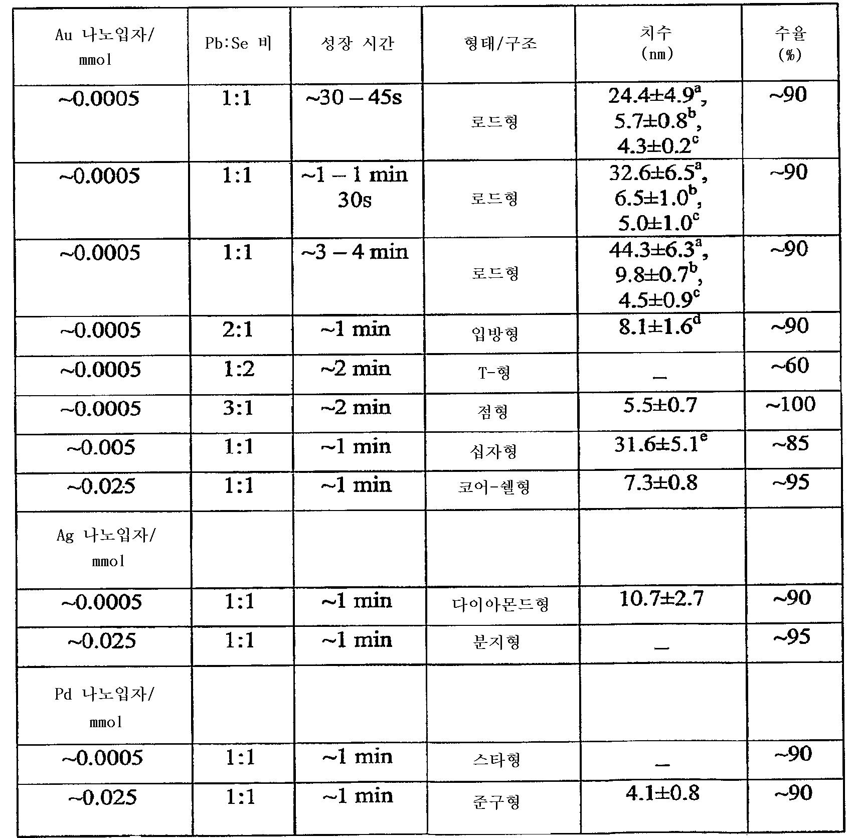 Figure 112008052274956-PCT00001