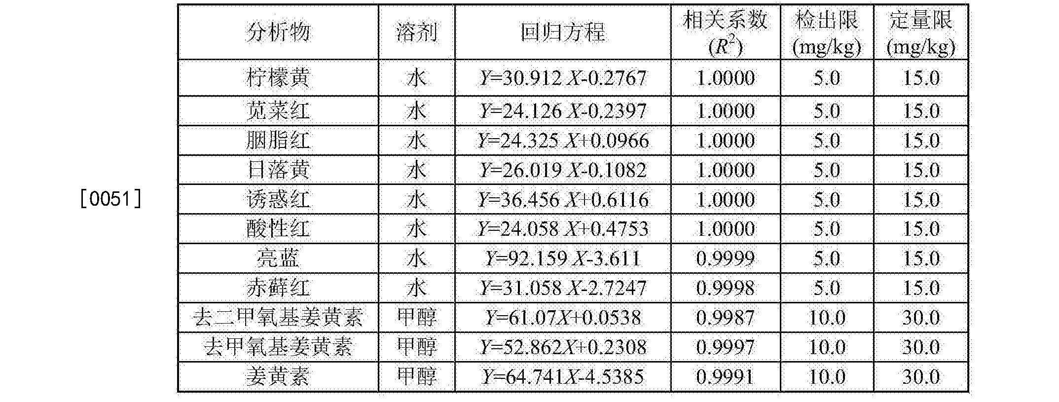 Figure CN106093216AD00072