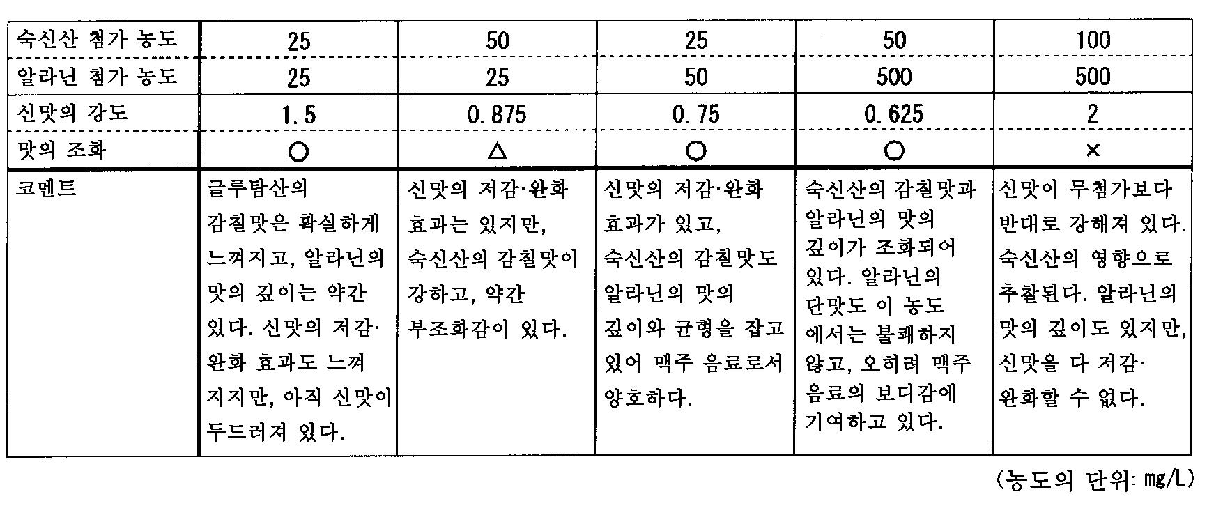 Figure 112011060511829-pct00005