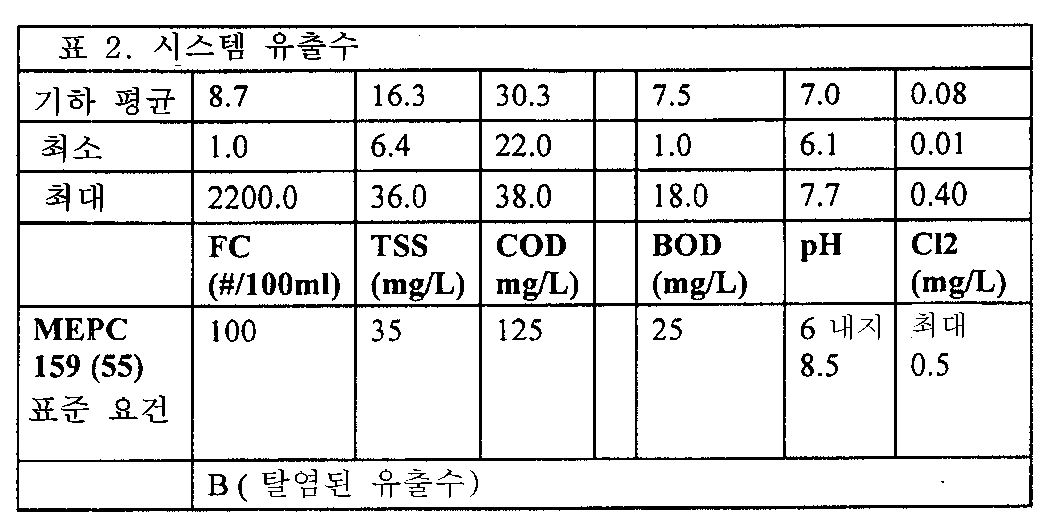 Figure 112011046164535-pct00002