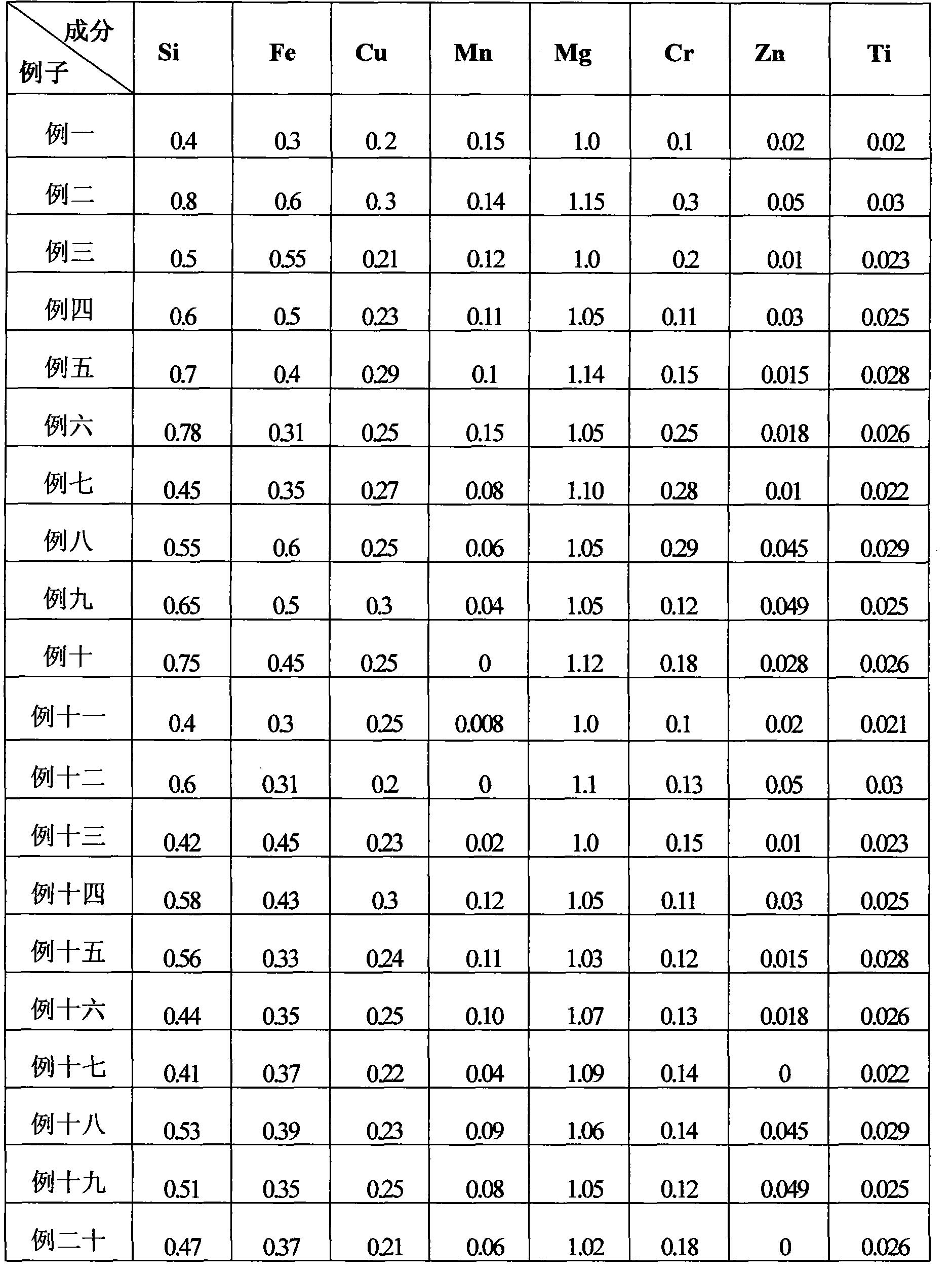 Figure CN101649406BD00091