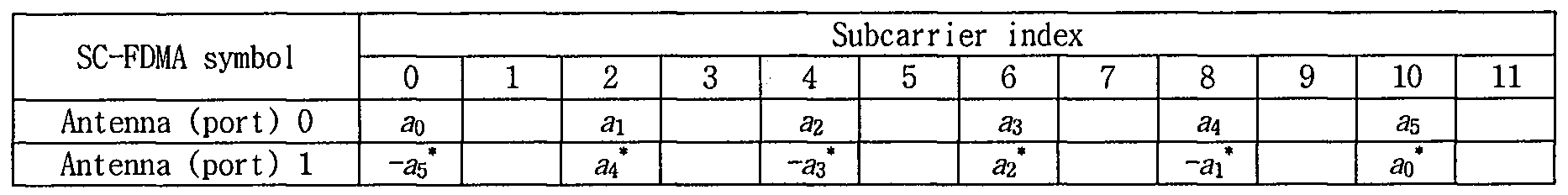 Figure 112010504090070-pat00282