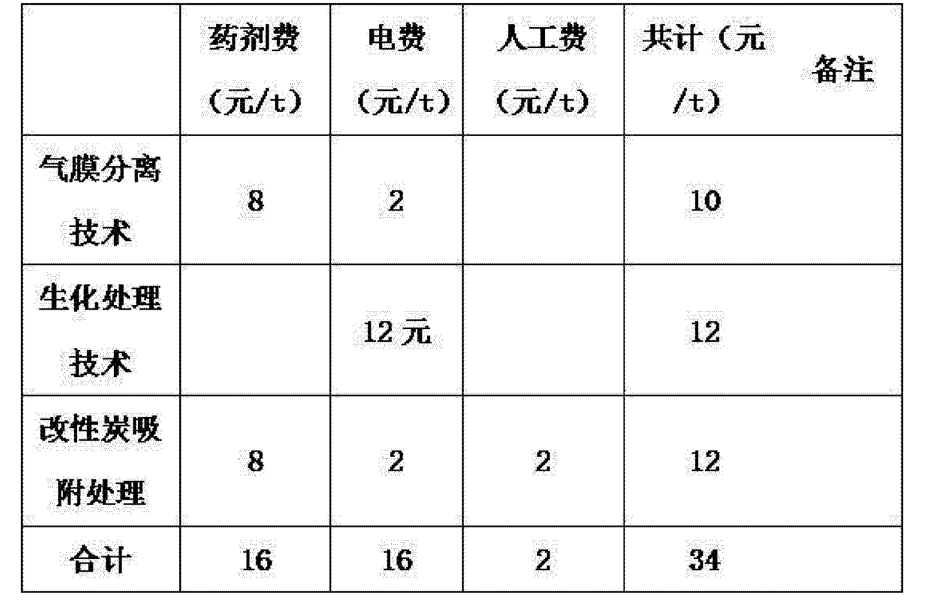 Figure CN103626353AD00062