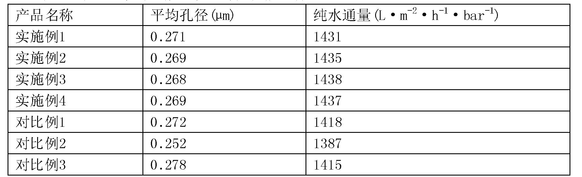 Figure CN108484148AD00112