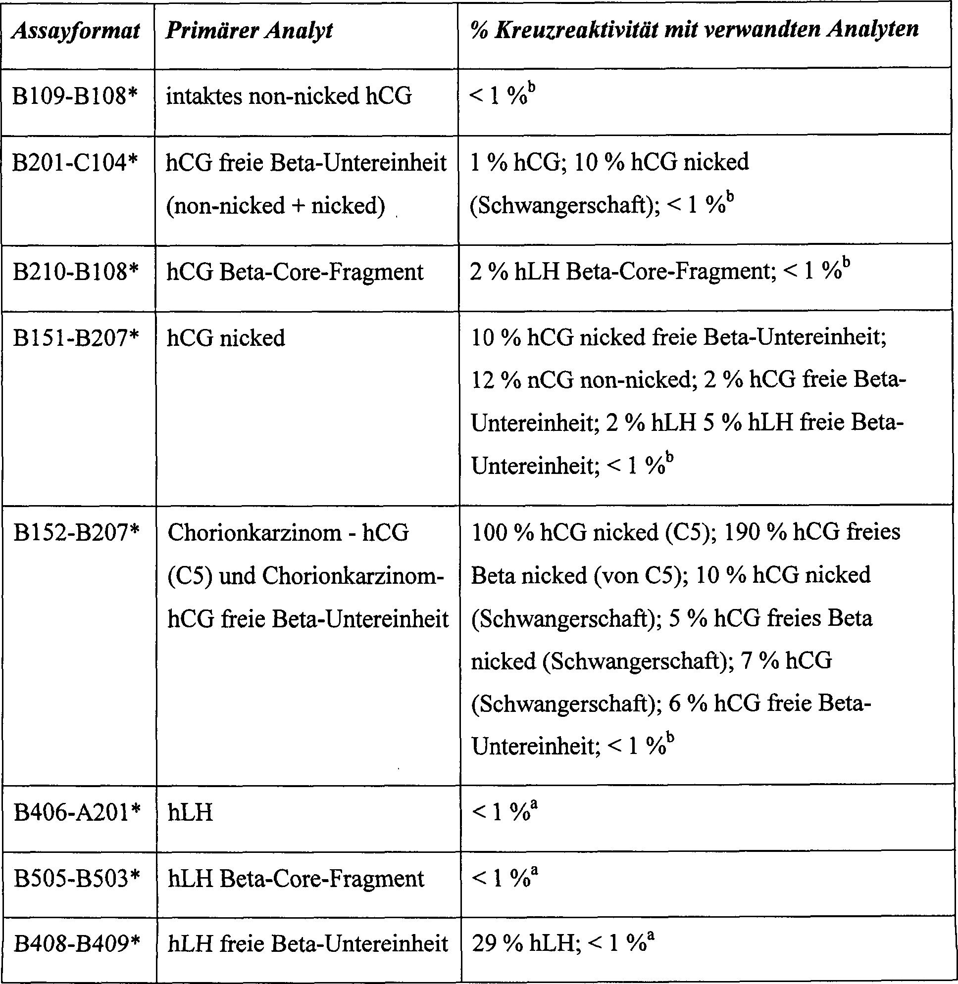 Freies Beta Hcg Normwerte