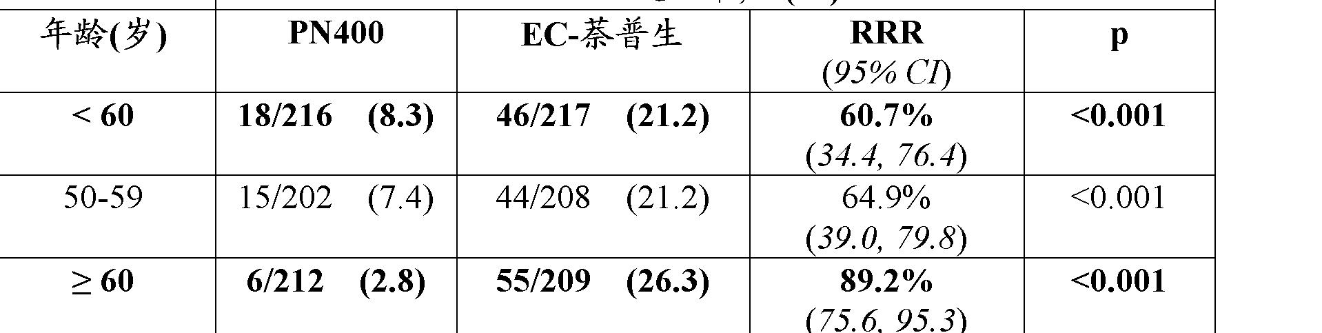 Figure CN102481293AD00261