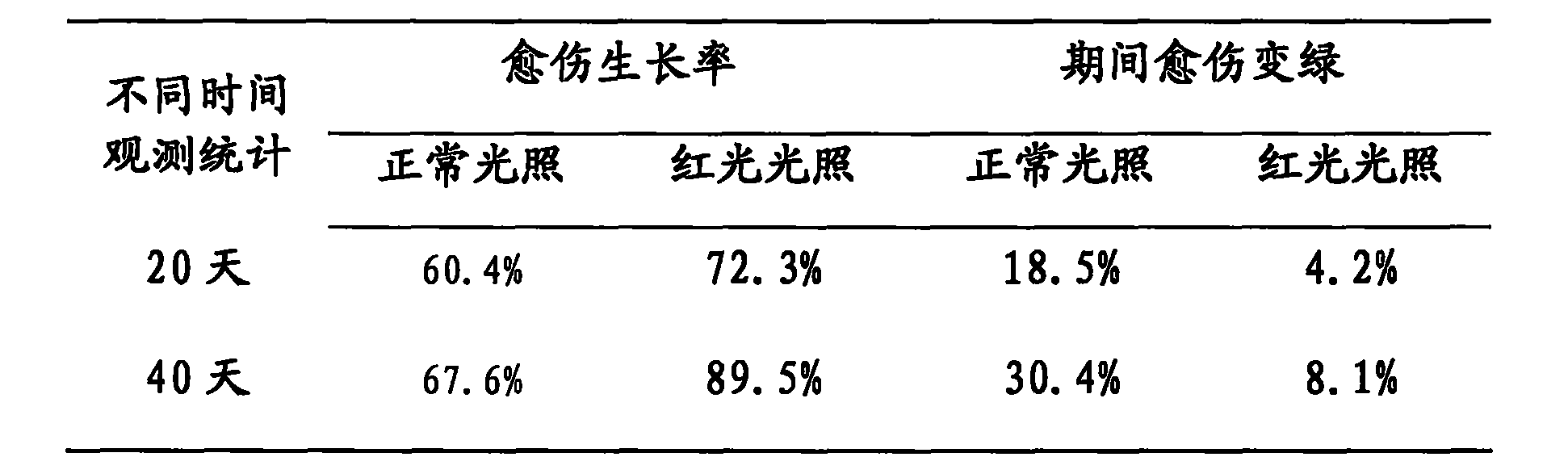 Figure CN106305415AD00041
