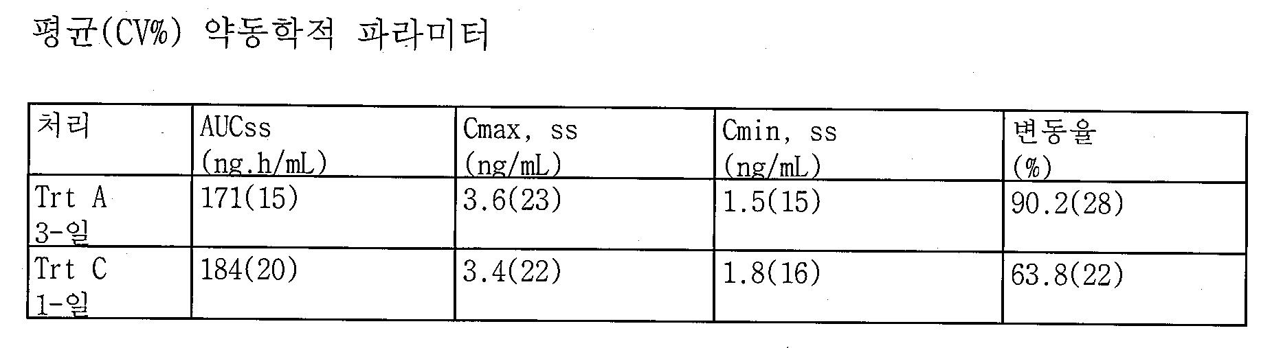 Figure 112013092544877-pct00004