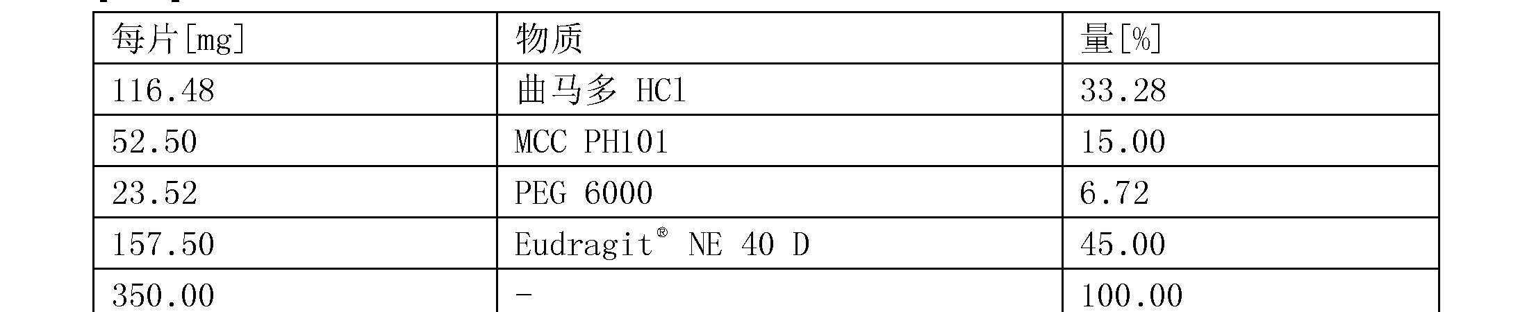Figure CN104394851BD00471